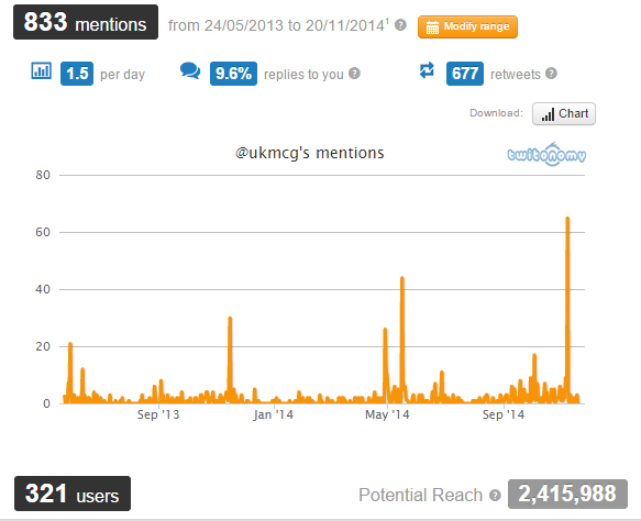 Twitter stats for MCG. shows peaks at conferences