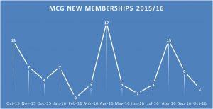 figure-3_mcg-new-memberships-2015_16