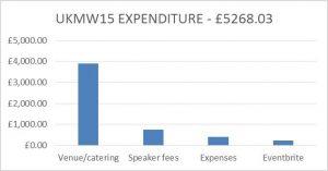 figure-1_ukmw15-expenditure