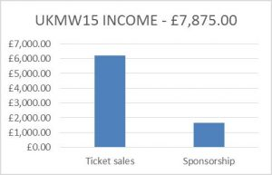 figure-2-ukmw15-income
