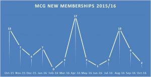 figure-3_mcg-new-memberships-2015_16